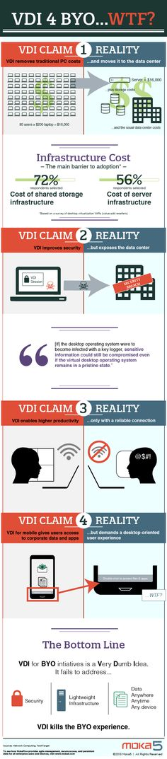 [Infographic] VDI for BYOD...WTF?