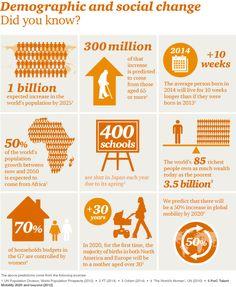 Demographic trends and social change impact world more than ever. How? http://pwc.to/QHxkLB