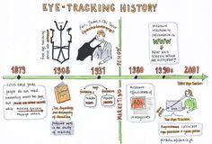 History of Eye Tracking