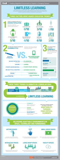 Limitless Learning Infographic