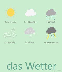 Das Wetter... Weather words Deutsch