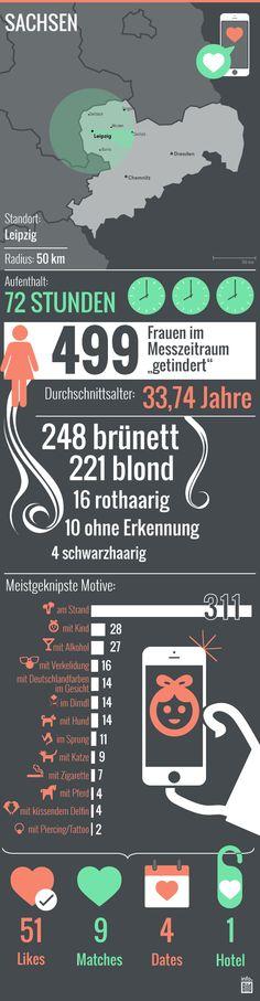 So wird in Leipzig durchschnittlich getindert: