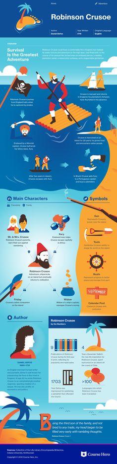 Robinson Crusoe infographic #infographic #literature #book #bookworm