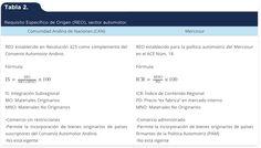 Ortiz Valenzuela, E. E. & Pinho, M. F. (2015). Evolución jurídica y convergencia de las normas de origen en los procesos de integración económica de la Comunidad Andina de Naciones (CAN) y el Mercado Común del Sur (Mercosur) [Tabla 2]. Acta Universitaria, 25(1), 31-43. doi: 10.15174/au.2015.631
