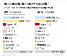 Weltweit verkaufte Handys im 3. Quartal 2012. Mehr: http://www.handyflatrate-preisvergleich.de/asiatische-hersteller-dominieren-handymarkt.html