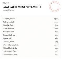 Mat med mycket Vitamin K