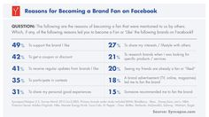 "Why do people ""like"" a Facebook business page? Here are the top 10 reasons."