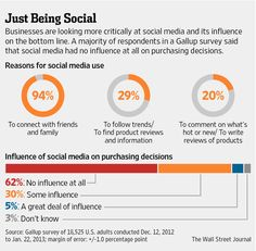 Social Media Fail to Live Up to Early Marketing Hype Companies Refine Strategies to Stress Quality Over Quantity of Fans.