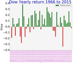 Djia Quote 100 Years Dow Jones Industrial Average Djia In History Dow Jones