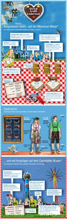 """Die schöne Infografik namens """"Dirndl trifft Lederhosen"""" beschäftigt sich mit den beiden großen Volksfesten """"Oktoberfest"""" und """"Cannstatter Wasen"""". Neben Informationen zu """"Wiesn"""" und """"Wasen"""" gibt es auch noch Tipps zu Dirndl und Lederhosen."""