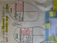 Not so much for the content - laminate anchor charts for students to use during independent practice. Ela Anchor Charts, Reading Anchor Charts, Teaching Language Arts, Classroom Language, Reading Skills, Teaching Reading, Learning, Teaching Ideas, Readers Workshop