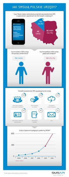 Jak SMS-ują polskie urzędy - infografika dot. komunikacji SMS w instytucjach publicznych #smsapi #komunikacja http://www.smsapi.pl/blog/raporty-i-analizy/76-mieszkancow-oczekuje-sms-ow-z-urzedow-infografika/