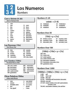 Beginning Spanish Reference Guide Greetings,. by CeroEsTres World Language Resources Spanish Numbers, Spanish 1, Classroom Commands, Math Vocabulary, Guided Practice, School Subjects, Basic Math, Spanish Classroom