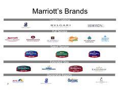 marriott-organizational-structure-7-728.jpg (728×546)