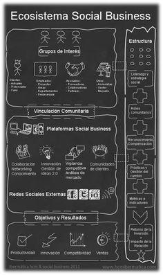 Ecosistema social Business