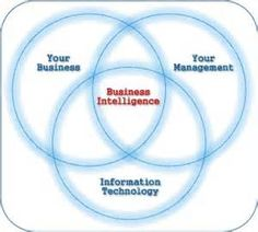 http://www.topclassifieds.com/ads/6/posts/12-Business/242-Business-Opporunities/987747--Our-Traditional-Business-Intelligence-Tools.html