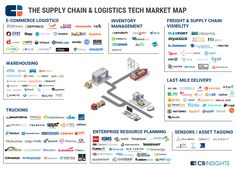 The Ecommerce Fight for Last Mile Freight Delivery - Supply Chain Supply Chain Logistics, Strategy Map, Last Mile, Disruptive Technology, Media Literacy, Supply Chain Management, Ecommerce, Marketing, Business