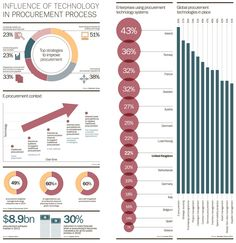 Influence of technology in procurement process