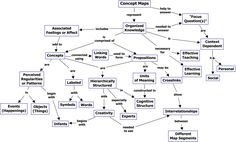 Cmap on Concept Maps Need to know what a concept map is and what it looks like - see this.