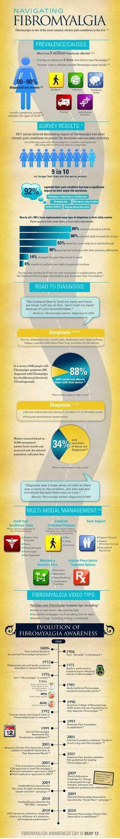 Fibromyalgia Infographic