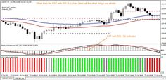 Download Free Forex KST Trading System