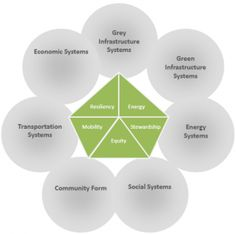 The 21st Century Urban City Planning ~ Sustainable-Sphere
