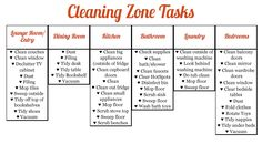 cleaning zone tasks