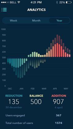 Data visualization infographic & Chart by Ludmila Shevchenko Infographic Description Analytics App by Ludmila Shevchenko Graph Design, App Ui Design, Dashboard Design, Flat Design, Analytics Dashboard, Data Analytics, Design Design, Mobile App Design, Web Mobile