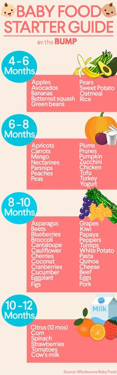 Is Baby Ready for Solid Food? Here's How to Tell - Simply + Every - rezepte mittagessen baby 1 jahr baby 10 monate baby led weaning Baby Led Weaning, Toddler Meals, Kids Meals, Toddler Food, Baby Solid Food, Solids For Baby, Feeding Baby Solids, Introducing Solids, Introducing Baby Food