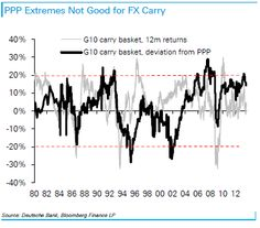 For Carry Trading Purposes, Selected EM Currencies Looking Better Than G10 --- We have heard a lot about the return of the carry trade in recent months, which selectively remains a good plan, but with the G10 currencies this idea is becoming increasingly expensive. In purchasing power parity terms, a top/bottom-3 yielding G10 FX carry basket is very close to the 20% extreme historically associated with very large drawdowns. Purchasing Power Parity, Forex Trading, Fx News, Carry On, The Selection, How To Plan, Basket, Top, Hand Luggage