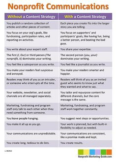 Nice infographic from Nonprofit Marketing Guide:what communications look like with & without a content strategy