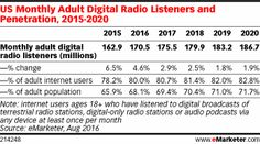 US Monthly Adult Digital Radio Listeners and Penetration, 2015-2020