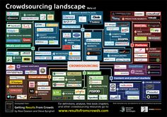 Crowdsourcing landscape  Go to www.rossdawson.com to download full-size version