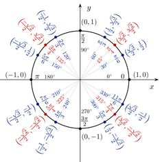 What is a device/devices in one field that uses trigonometry function graphs?