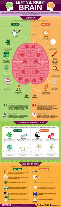 This is a really great graphic for left and right brain thinkers and learning styles.
