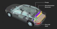 ARPA-E awards IIT-Argonne team $3.4 M for breakthrough battery technology