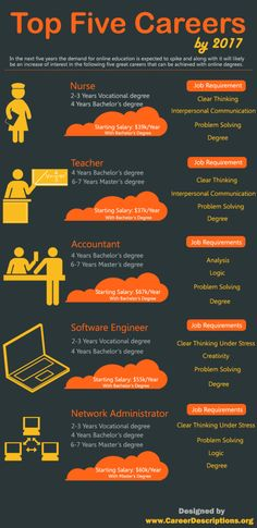 Top Five #Careers BY 2017. #infographic