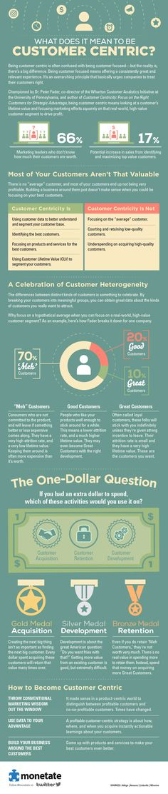 How well do you know your customer? 20% of your customers drive 80% of your business.