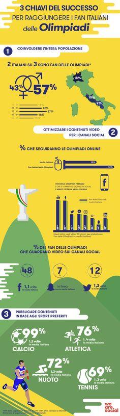 Come raggiungere i fan delle olimpiadi in Italia  #olimpiadi #italia #marketing #social