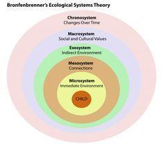 Bronfenbrenner Ecological Theory http://www.PsychologyNotesHQ.com