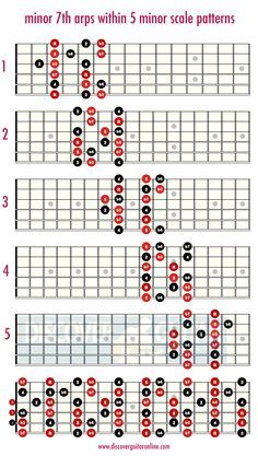minor 7th arps within the minor scale | Discover Guitar Online, Learn to Play Guitar