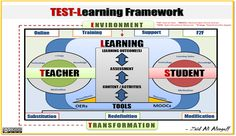 The TEST-Learning Framework Finally Unleashed!