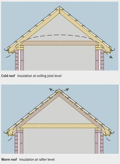 5 Centered Tips: Roofing Design Plan roofing shingles fish scales.Flat Roofing Canopy modern shed roofing.Modern Shed Roofing. Pergola On The Roof, Pergola Attached To House, Patio Roof, Corner Pergola, Warm Roof, Wooden Pergola, Diy Pergola, Pergola Shade, Pergola Plans