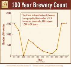 #CraftBeer Continues To Sell