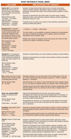 OT Toolkit Blog - Demystifying Lab Values