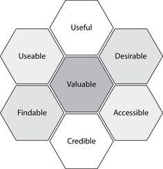 9 web design trends for 2020 - The user experience honeycomb! Mobile Ui Design, Interaction Design, User Experience Design, Customer Experience, Design Thinking, Design Case, App Design, Email Design, Android Tv