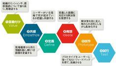 デザイン思考 - (2/2)「右脳」を使えないエンジニアは淘汰される!?:ITpro Design Thinking, Knowledge, Facts