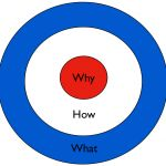 See How Easily You Can Learn From Your Mistakes By Starting With Why? I've been fascinated by the question 'Why' for a long time. It's always a question I love to ask and the answers unlock interesting and insightful reflections. Post From Caleb Storkey Blog (www.calebstorkey.com)