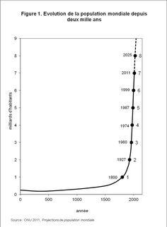 Depuis l'an 0 la population n'a cessé d'augmenter. Elle est passé de 170 millions d'habitants a + de 7 milliards