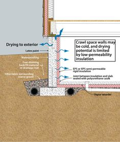 Insulating a slab foundation google search foundations for Slab foundation vs crawl space